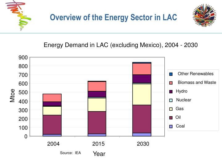 Energy Demand in LAC (excluding Mexico), 2004 - 2030