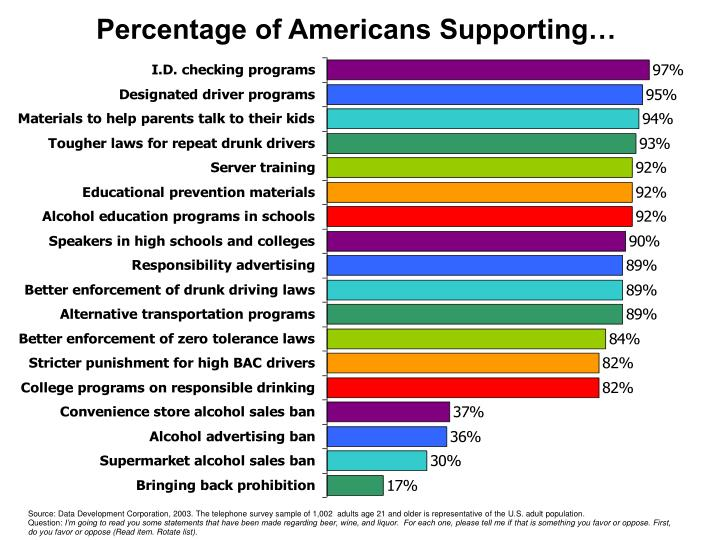 Percentage of Americans Supporting…