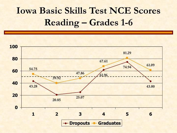Iowa Basic Skills Test NCE Scores Reading – Grades 1-6