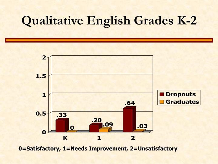 Qualitative English Grades K-2