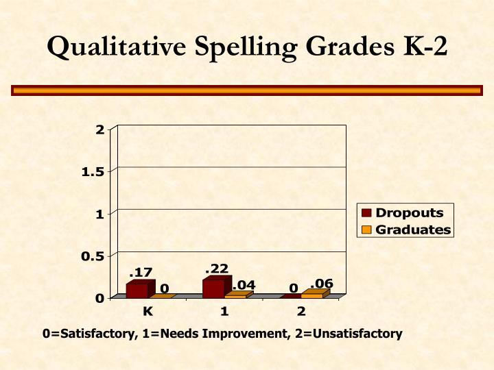 Qualitative Spelling Grades K-2