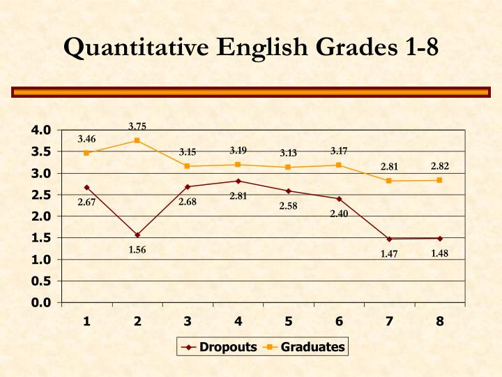 Quantitative English Grades 1-8