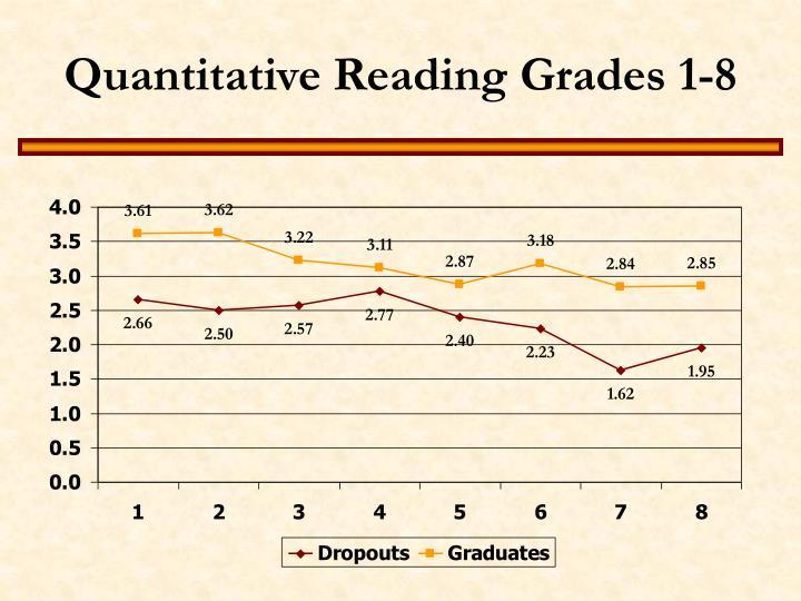 Quantitative Reading Grades 1-8
