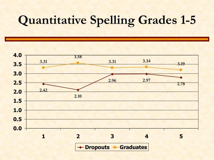Quantitative Spelling Grades 1-5