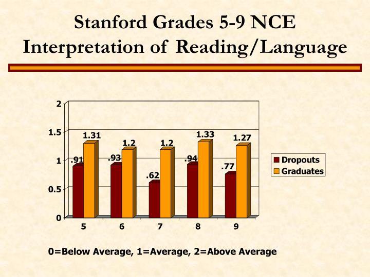 Stanford Grades 5-9 NCE Interpretation of Reading/Language