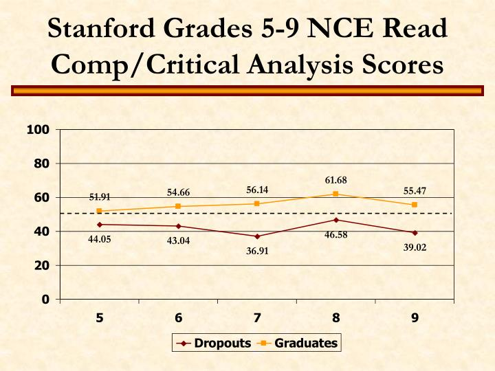 Stanford Grades 5-9 NCE Read Comp/Critical Analysis Scores