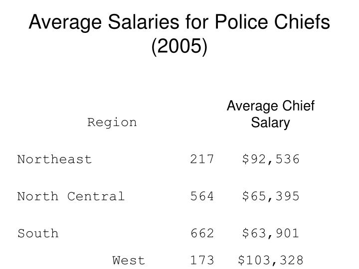 Average Salaries for Police Chiefs (2005)