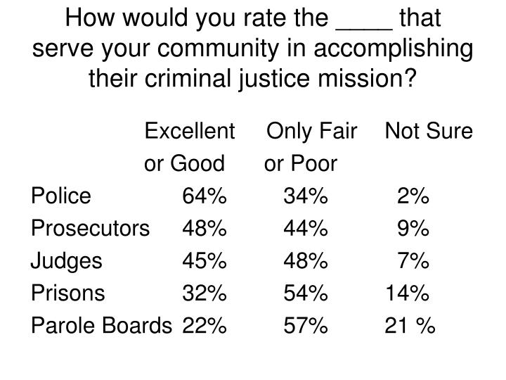 How would you rate the ____ that serve your community in accomplishing their criminal justice mission?