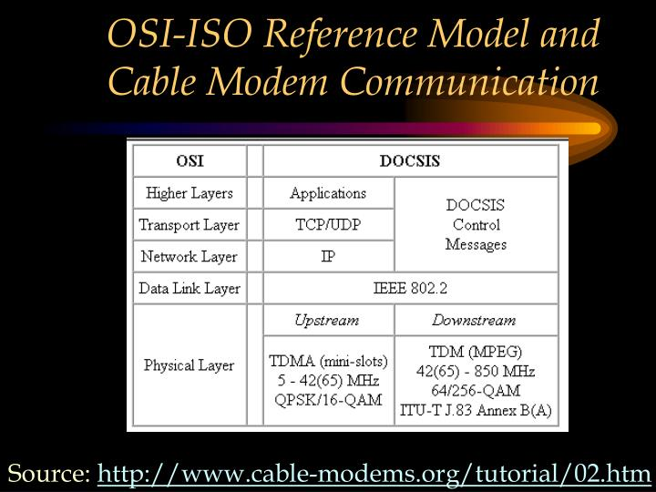 OSI-ISO Reference Model and Cable Modem Communication