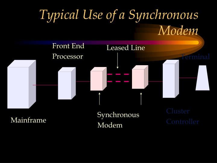 Typical Use of a Synchronous Modem