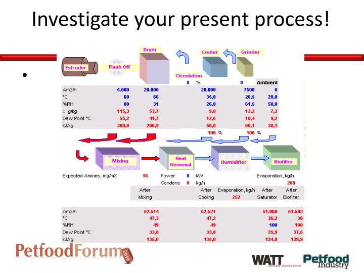 Investigate your present process!