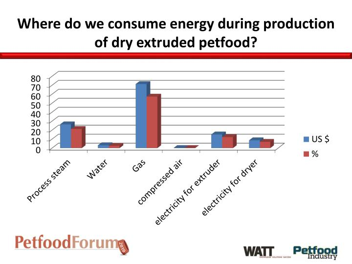 Where do we consume energy during production of dry extruded petfood?