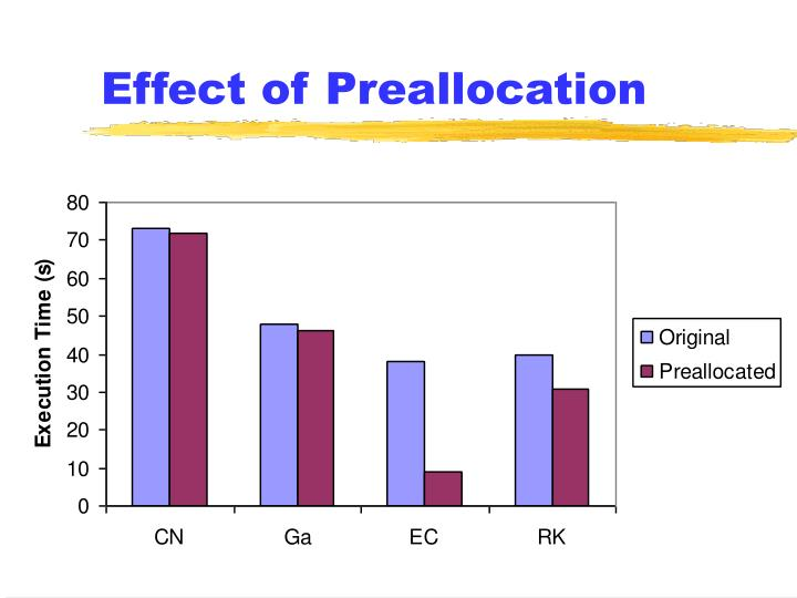 Effect of Preallocation