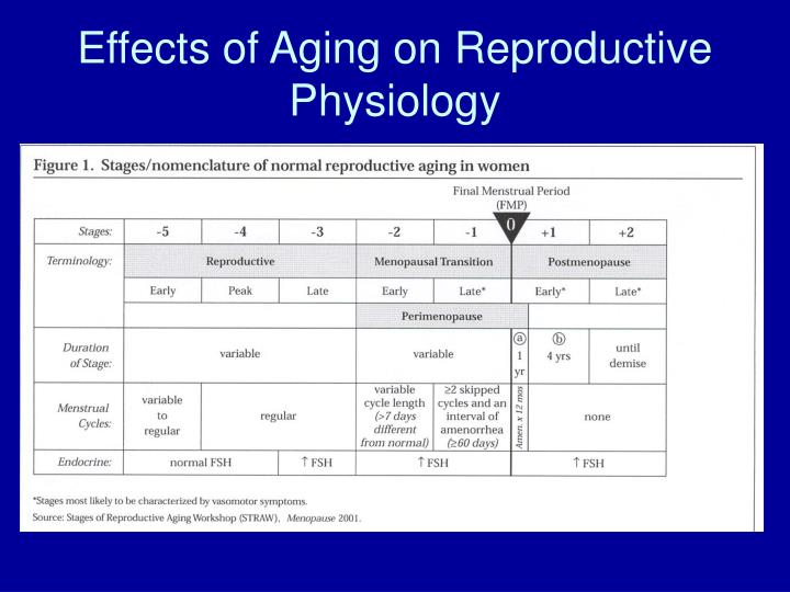 Effects of Aging on Reproductive Physiology