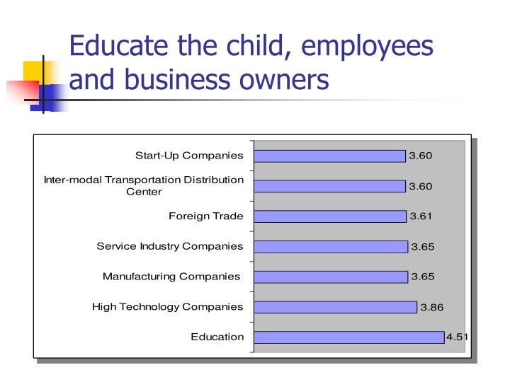 Educate the child, employees and business owners