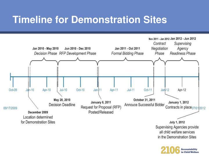 Timeline for Demonstration Sites