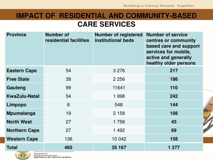IMPACT OF  RESIDENTIAL AND COMMUNITY-BASED CARE SERVICES