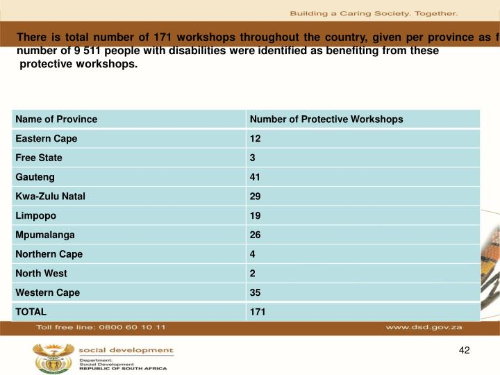 There is total number of 171 workshops throughout the country, given per province as follows:A total number of 9 511 people with disabilities were identified as benefiting from these