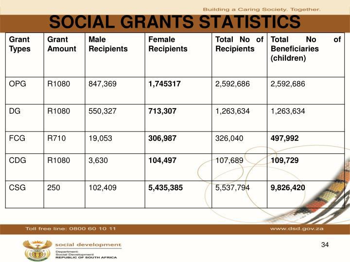 SOCIAL GRANTS STATISTICS
