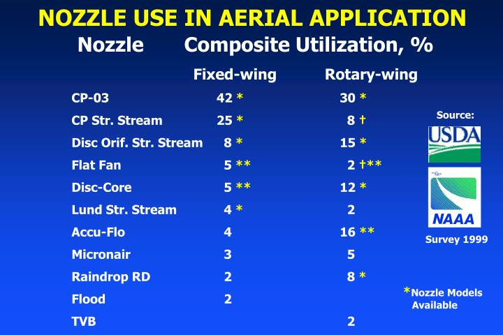 NOZZLE USE IN AERIAL APPLICATION