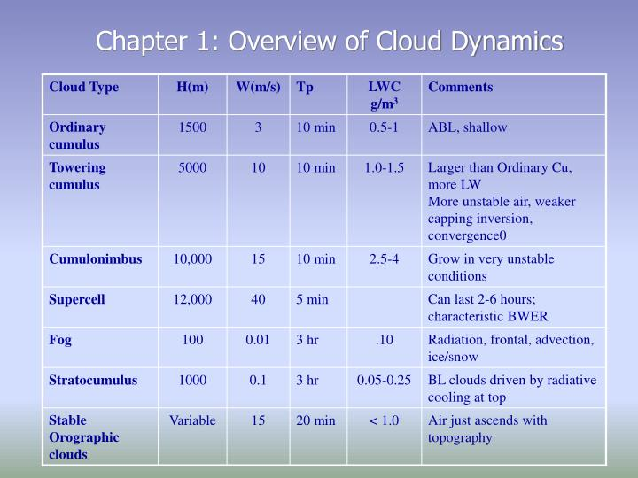 Chapter 1: Overview of Cloud Dynamics