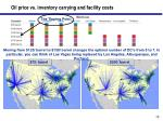 oil price vs inventory carrying and facility costs