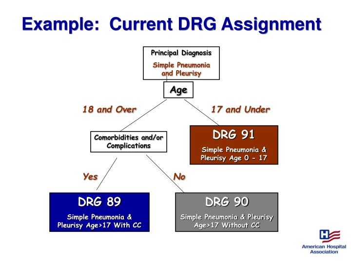 Example:  Current DRG Assignment