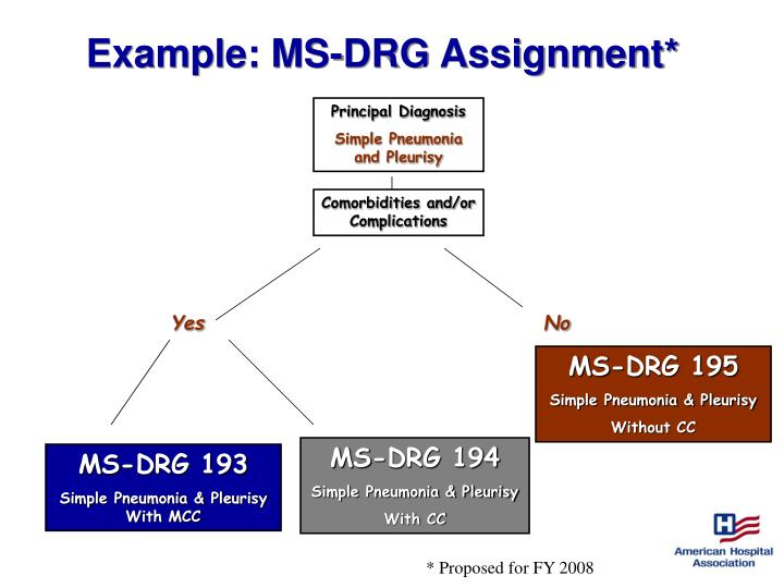 Example: MS-DRG Assignment*