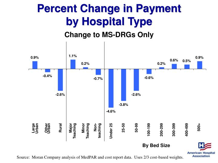Percent Change in Payment