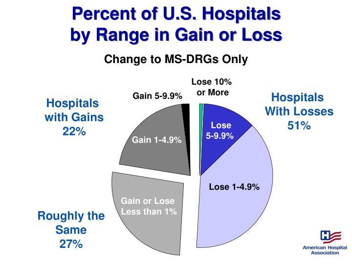 Percent of U.S. Hospitals