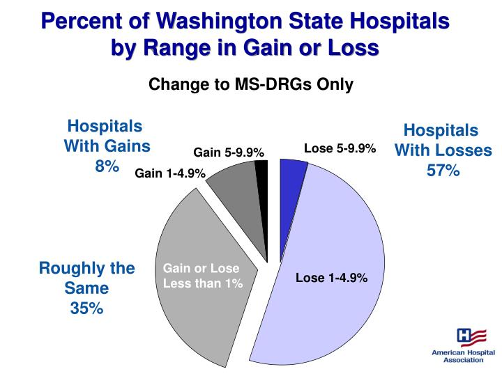 Percent of Washington State Hospitals