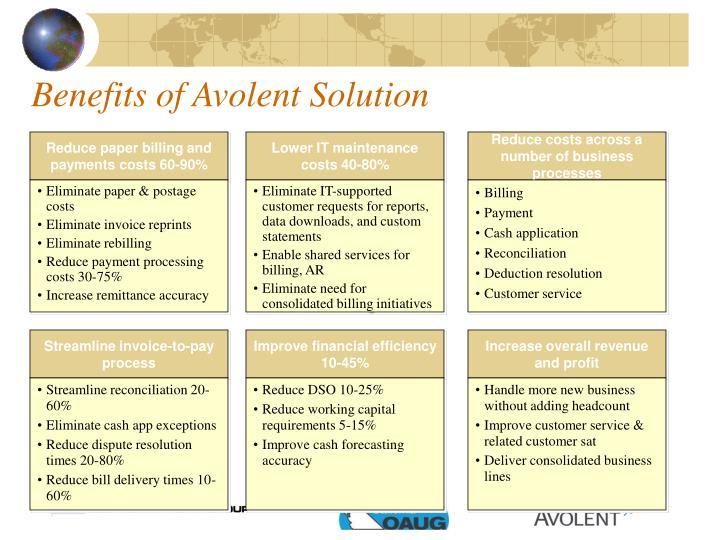 Benefits of Avolent Solution