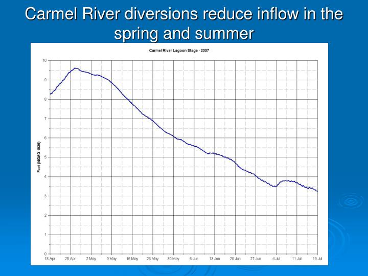Carmel River diversions reduce inflow in the spring and summer