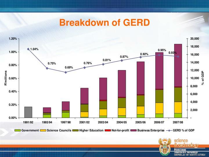 Breakdown of GERD