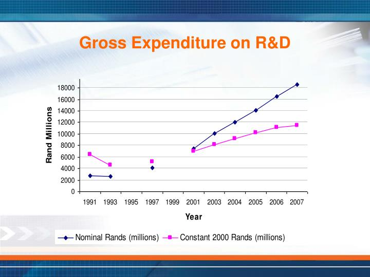 Gross Expenditure on R&D