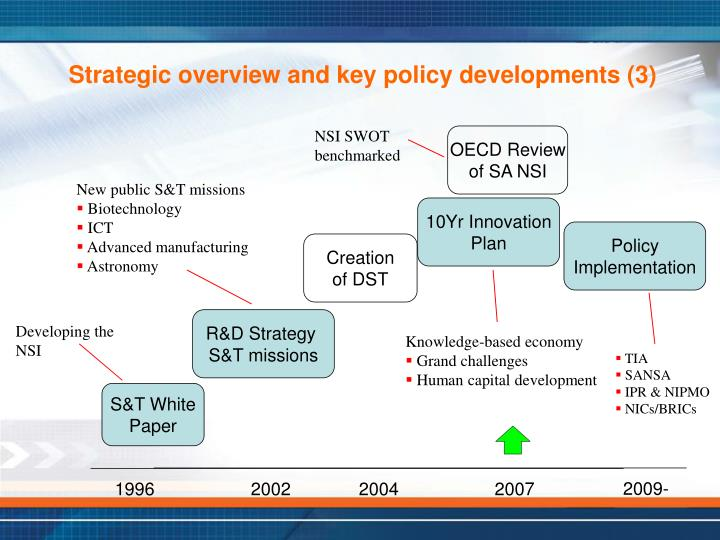 Strategic overview and key policy developments (3)