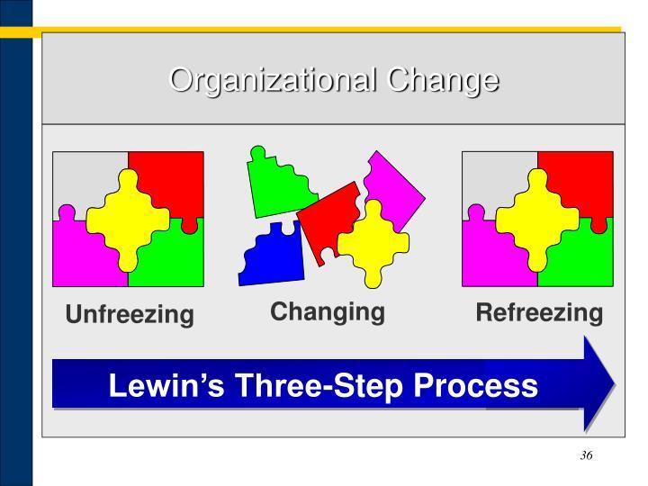 Lewin's Three-Step Process