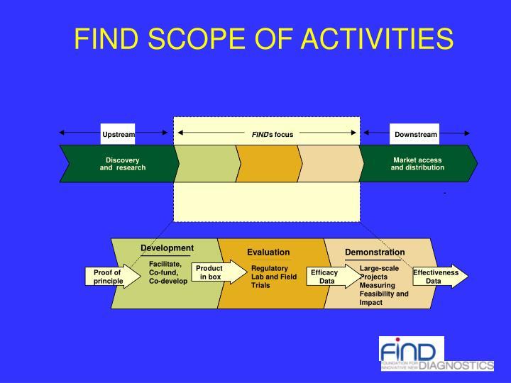FIND SCOPE OF ACTIVITIES