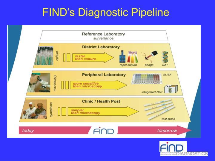 FIND's Diagnostic Pipeline