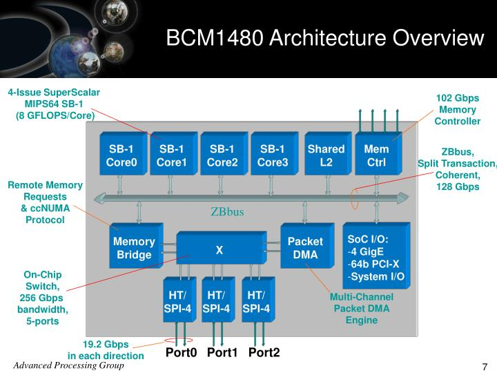 BCM1480 Architecture Overview