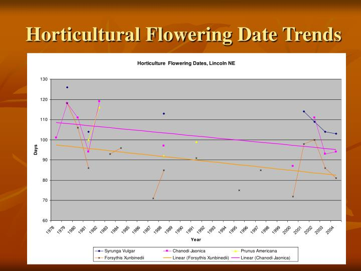 Horticultural Flowering Date Trends