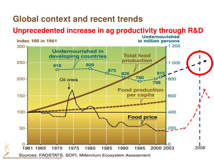 Global context and recent trends