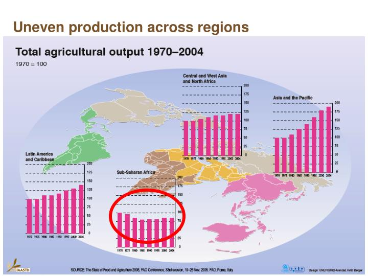 Uneven production across regions