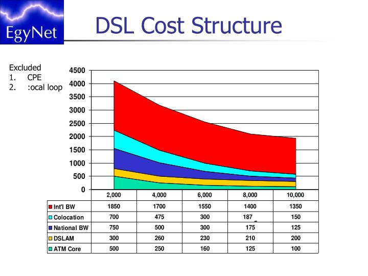 DSL Cost Structure