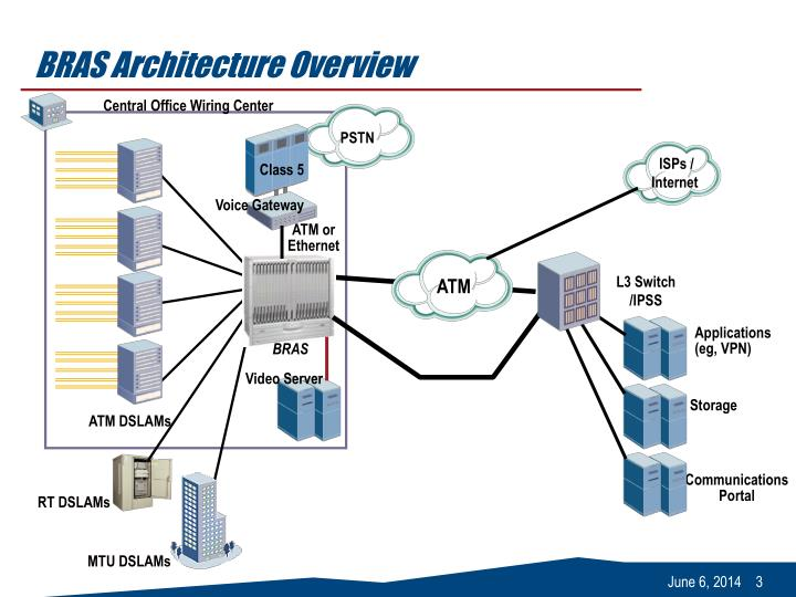 Bras architecture overview