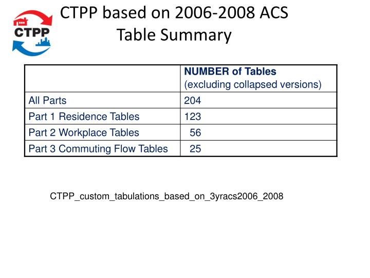 CTPP based on 2006-2008 ACS