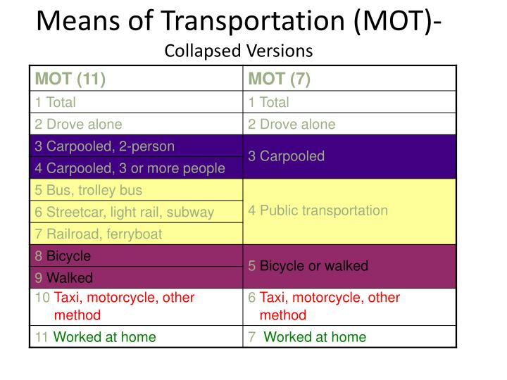 Means of Transportation (MOT)-