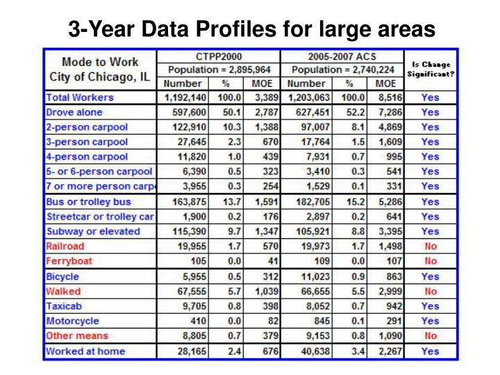3-Year Data Profiles for large areas