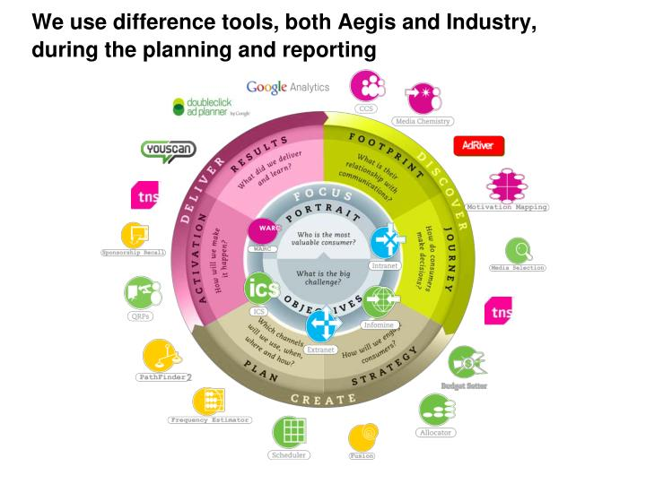 We use difference tools, both Aegis and Industry, during the planning and reporting