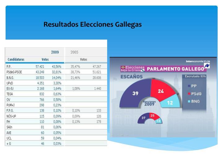 Resultados Elecciones Gallegas